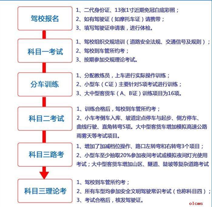 2014年学车考驾照流程(图)